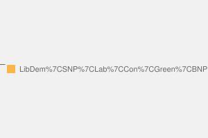 2010 General Election result in Gordon
